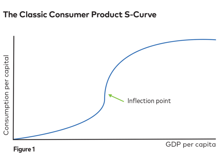 Graph showing the classic consumer product S-curve