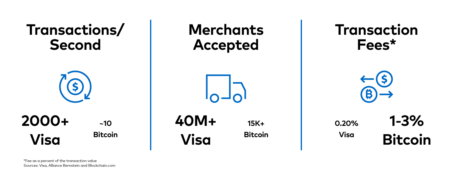 Figure 1 compares Visa's network to Bitcoin, the largest cryptocurrency by market value