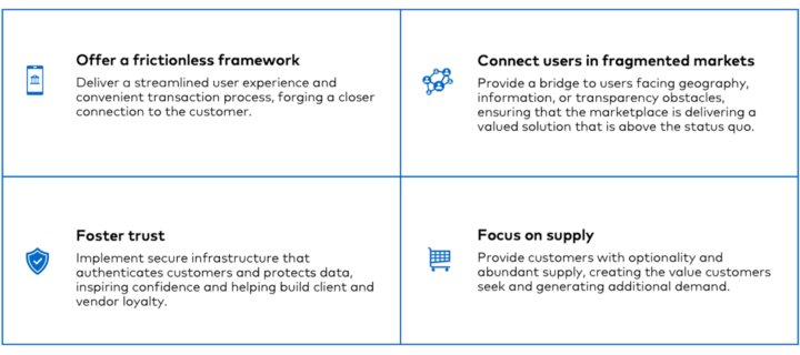 Qualities of Digital Marketplace