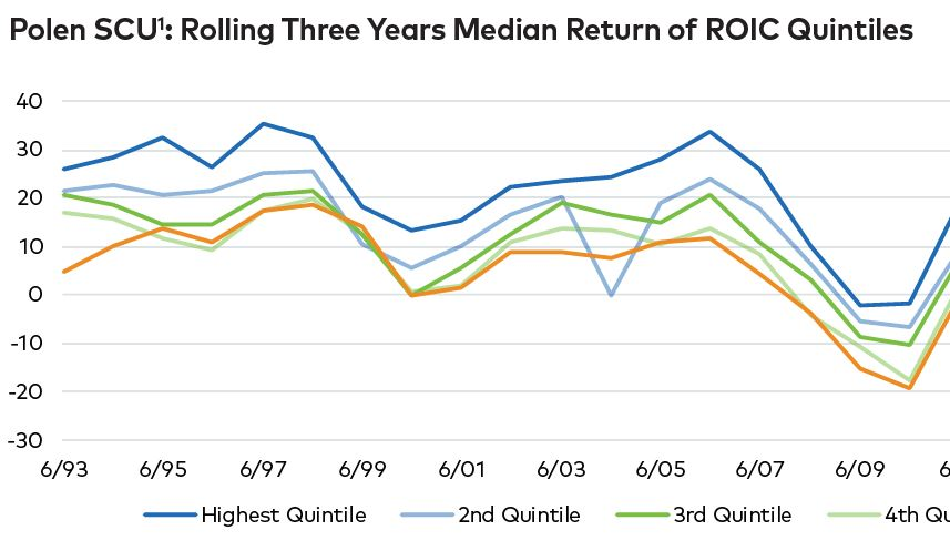 Graph showing Polen Small Company Universe separated by ROIC quintiles along with rolling 3-year median returns